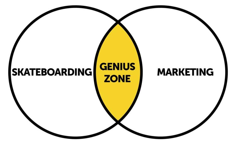 Genius Zone for thought leaders - Skateboarding + Marketing
